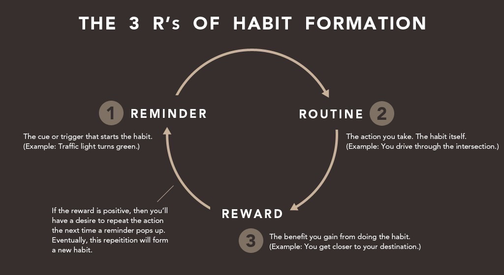 The 3 R's of habit formation