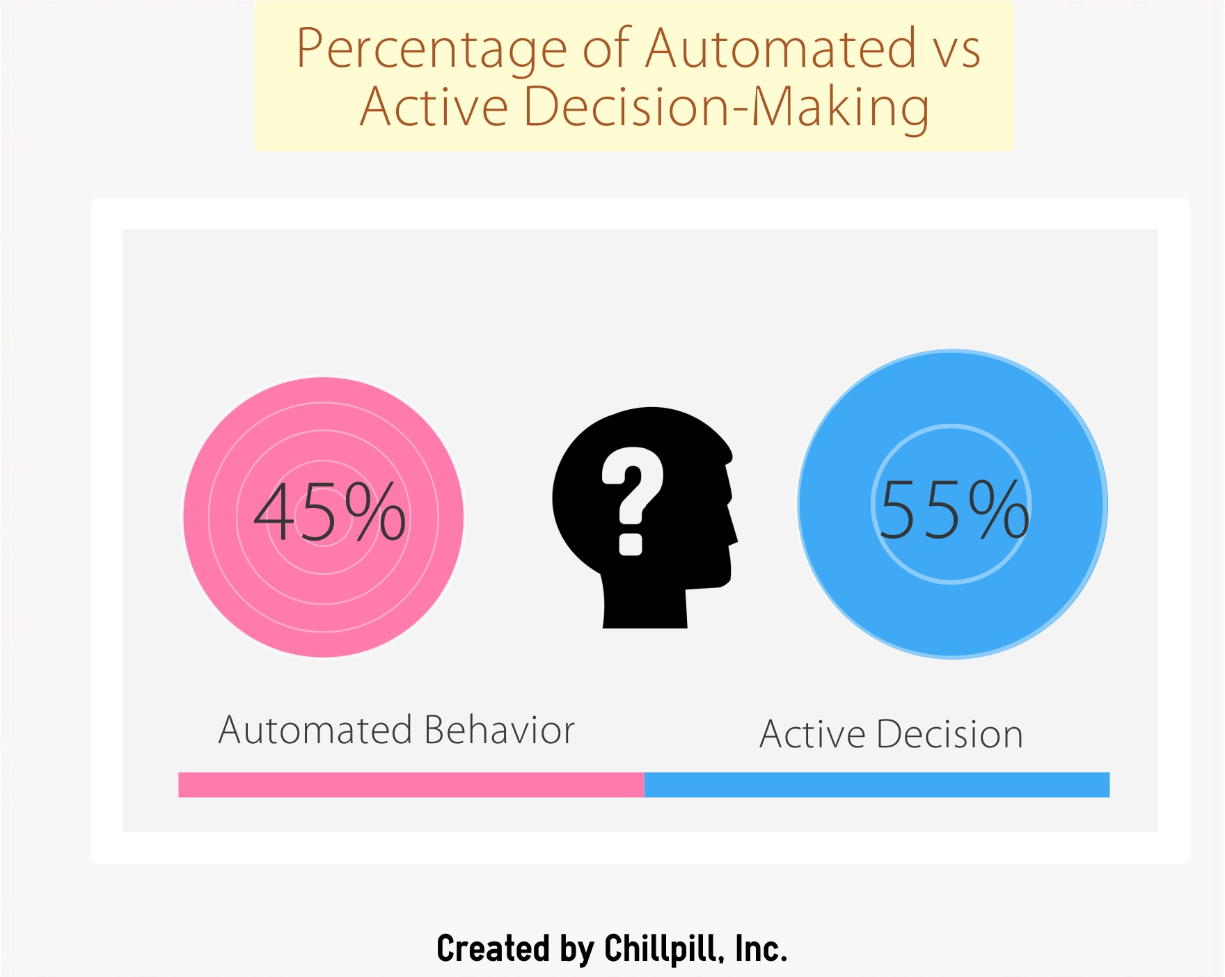 infographic of percentage of automated daily behavior