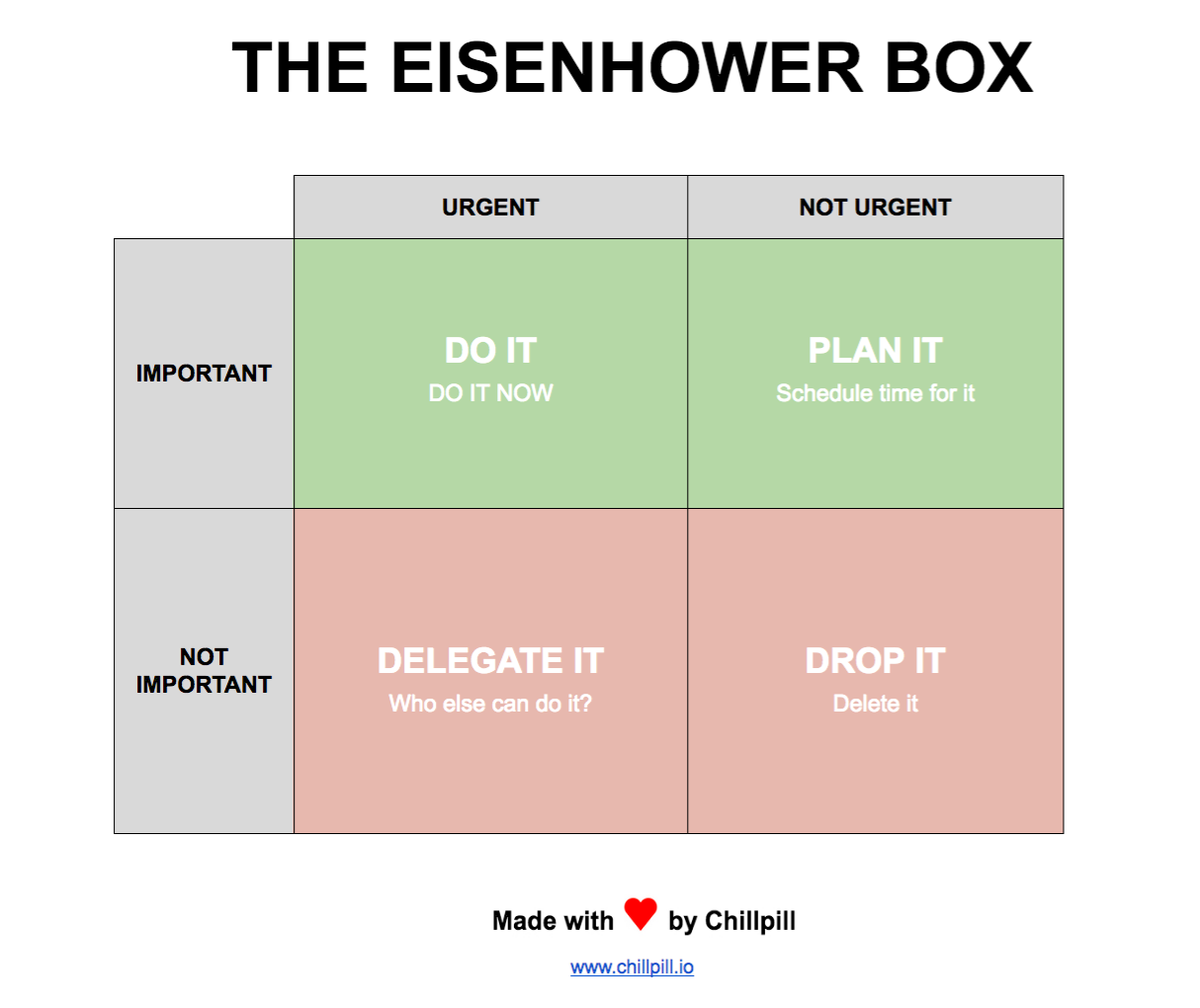 eisenhower box multitasking